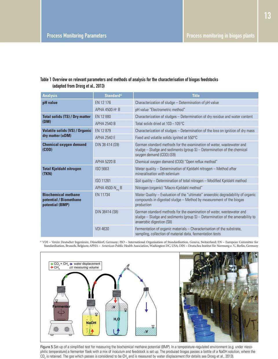 oxygen demand (COD) Total Kjeldahl nitrogen (TKN) Biochemical methane potential / Biomethane potential (BMP) APHA 4500-H + B ph value Electrometric method EN 12 880 Characterization of sludges