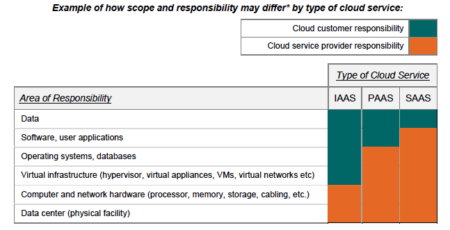 Source: PCI-DSS Virtualization guidelines, 2011 7.