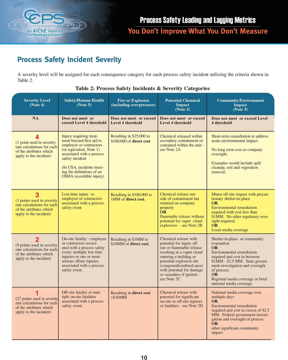 Table 2: Process Safety Incidents & Severity Categories Severity Level (Note 4) Safety/Human Health (Note 5) Fire or Explosion (including overpressure) Potential Chemical Impact (Note 3)