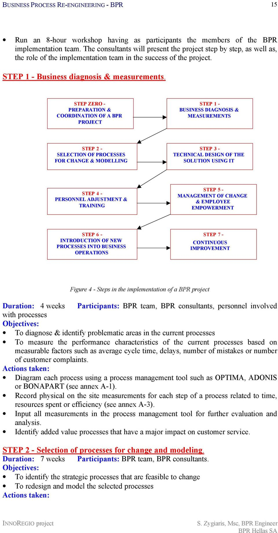 STEP ZERO - PREPARATION & COORDINATION OF A BPR PROJECT STEP 1 - BUSINESS DIAGNOSIS & MEASUREMENTS STEP 2 - SELECTION OF PROCESSES FOR CHANGE & MODELLING STEP 3 - TECHNICAL DESIGN OF THE SOLUTION