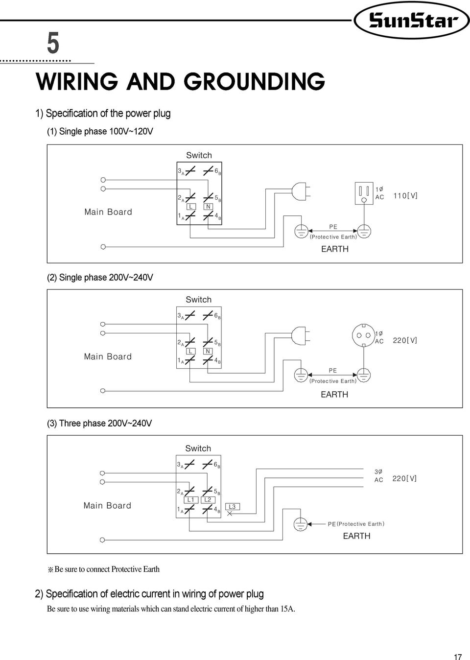 Earth 2) Specification of electric current in wiring of power plug Be sure