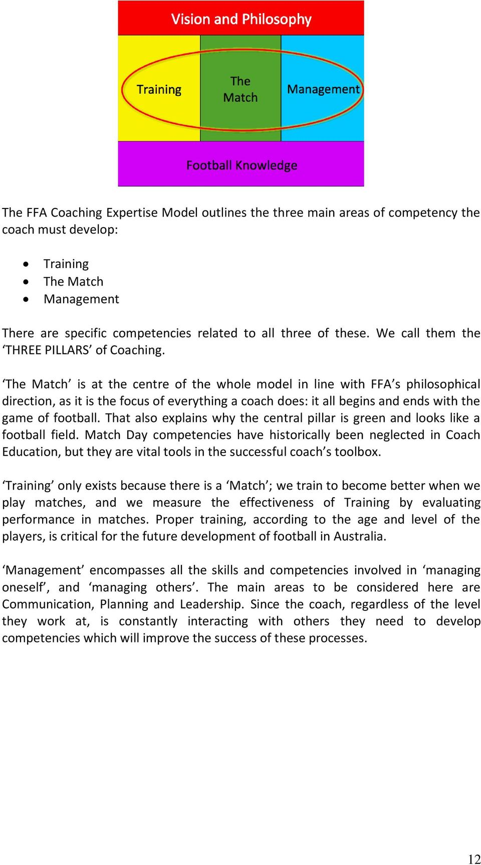 The Match is at the centre of the whole model in line with FFA s philosophical direction, as it is the focus of everything a coach does: it all begins and ends with the game of football.