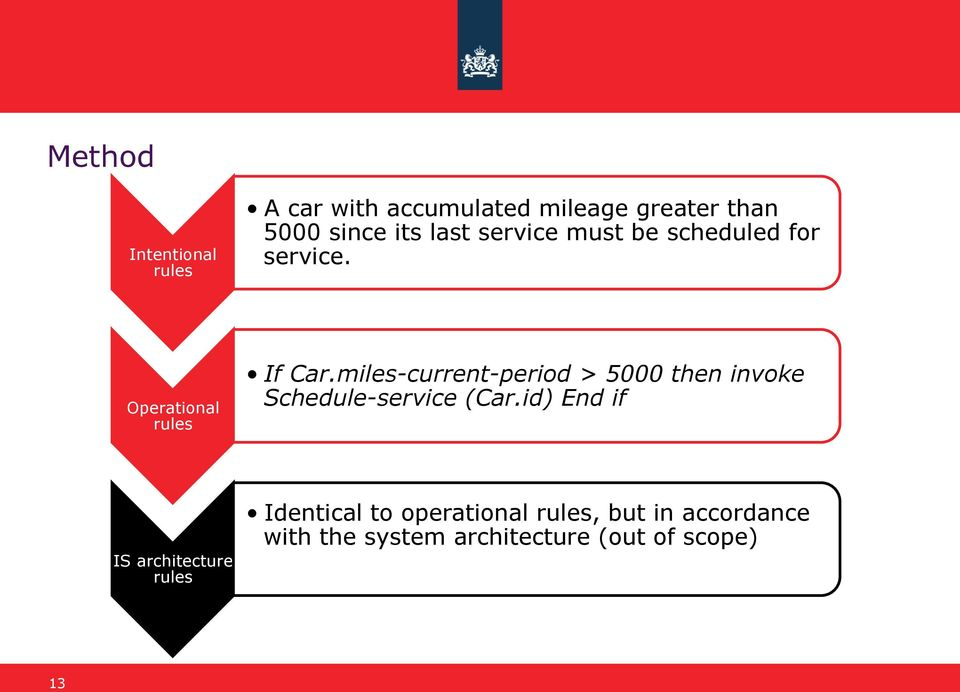 miles-current-period > 5000 then invoke Schedule-service (Car.