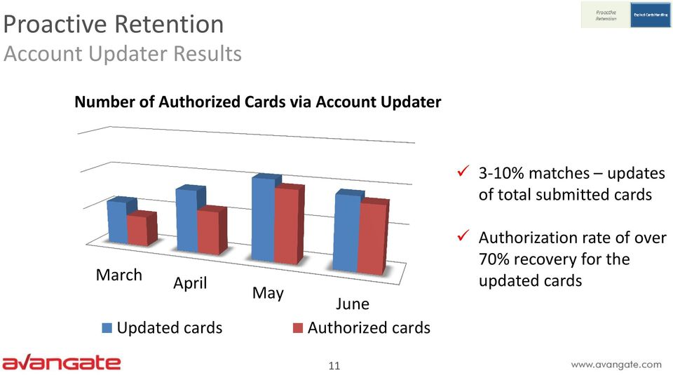 total submitted cards March April Updated cards May June