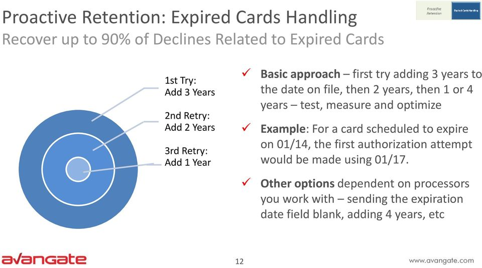 years test, measure and optimize Example: For a card scheduled to expire on 01/14, the first authorization attempt would be
