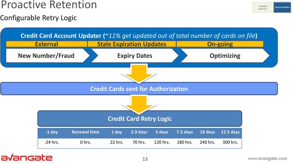 Dates Optimizing Credit Cards sent for Authorization Credit Card Retry Logic -1 day Renewal Date 1 day