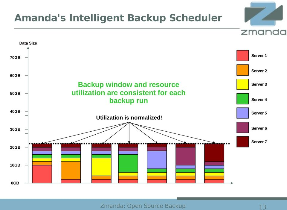 for each backup run Utilization is normalized!
