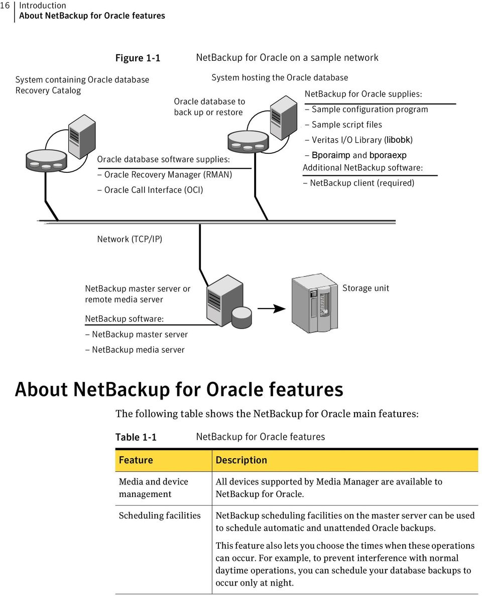 files Veritas I/O Library (libobk) Bporaimp and bporaexp Additional NetBackup software: NetBackup client (required) Network (TCP/IP) NetBackup master server or remote media server Storage unit
