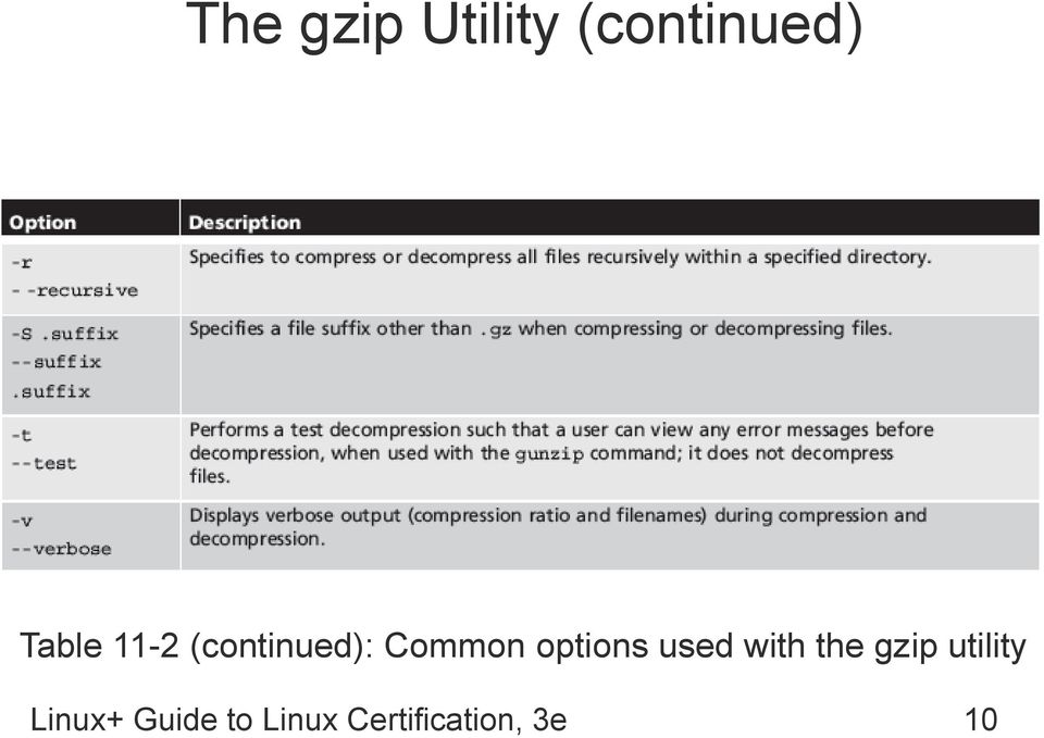 used with the gzip utility Linux+