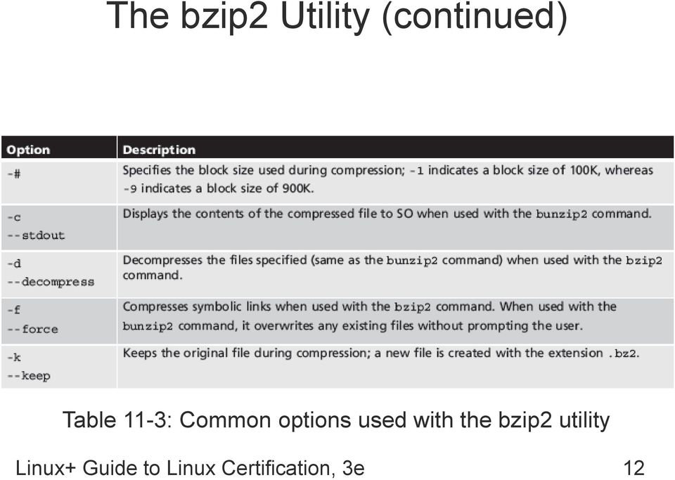 with the bzip2 utility Linux+