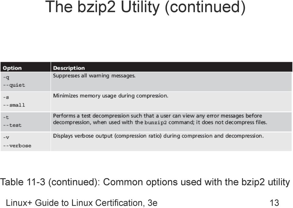 options used with the bzip2