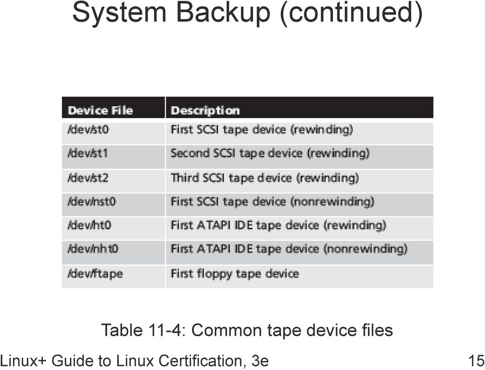 device files Linux+ Guide