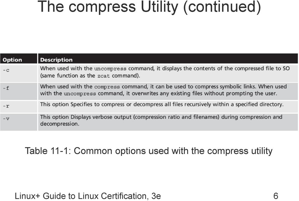 with the compress utility Linux+