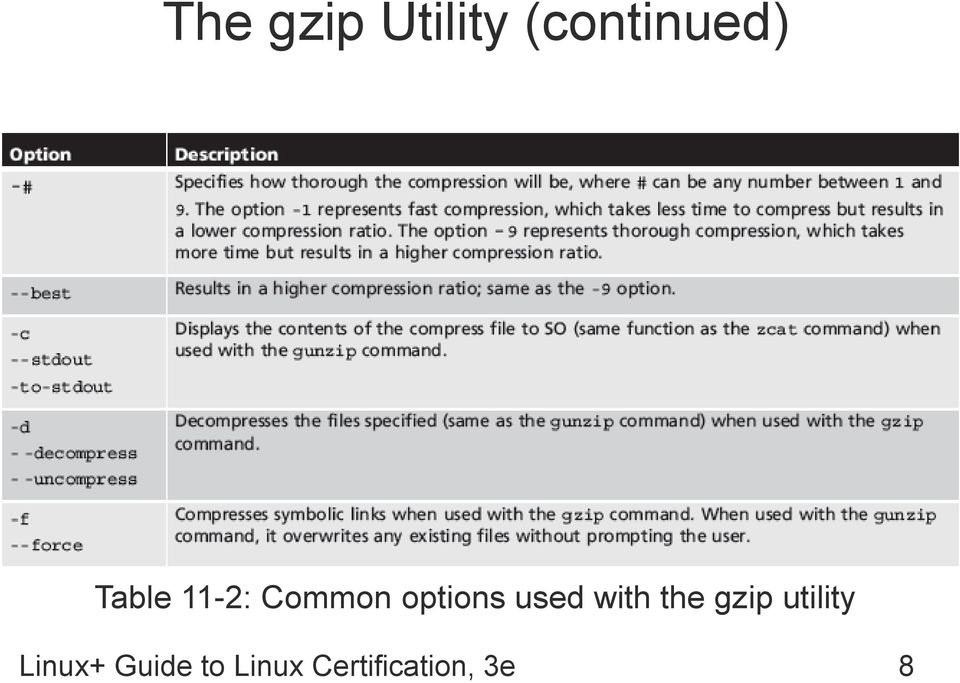 used with the gzip utility