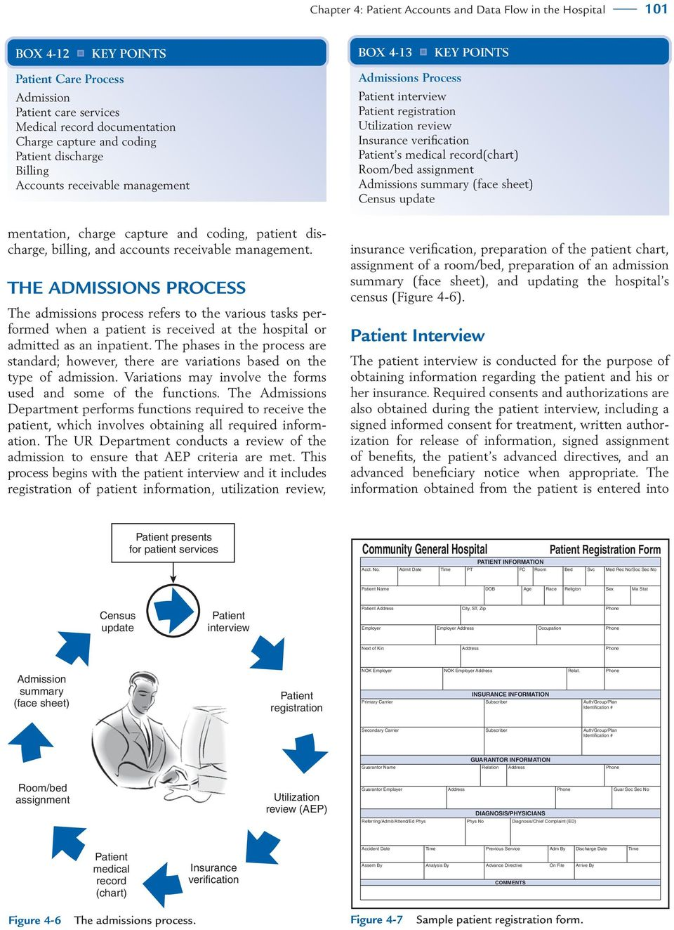 THE ADMISSIONS PROCESS The admissions process refers to the various tasks performed when a patient is received at the hospital or admitted as an inpatient.