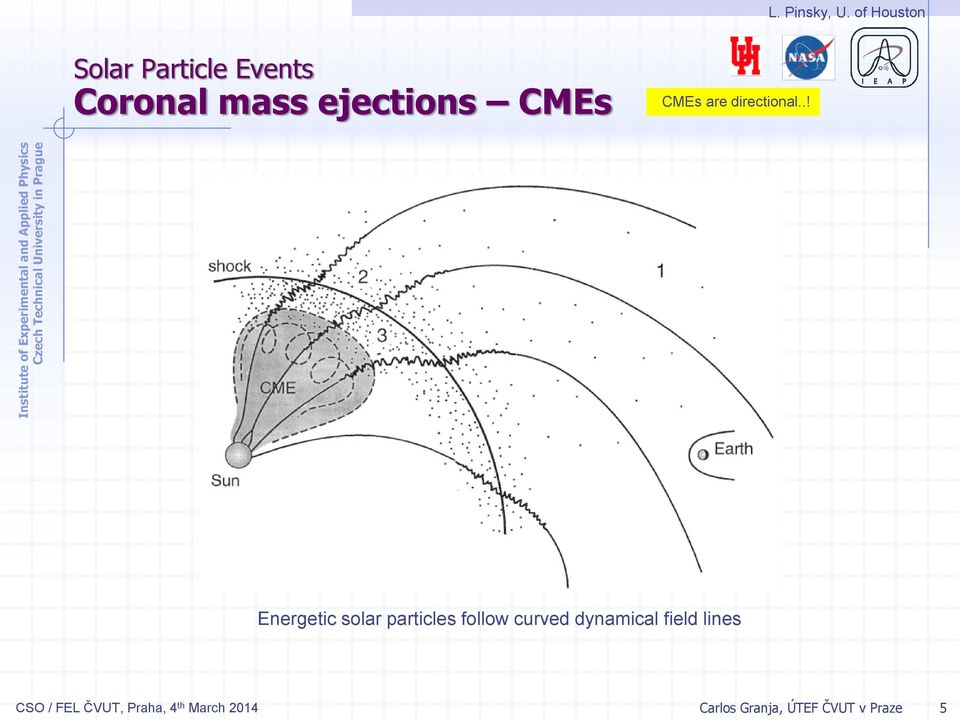 CMEs CMEs are directional.