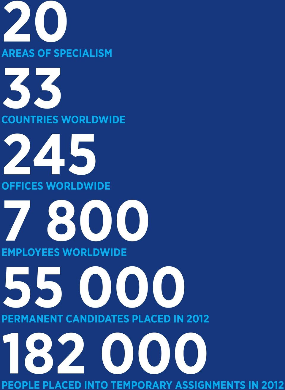 55 000 PERMANENT CANDIDATES PLACED IN 2012 182