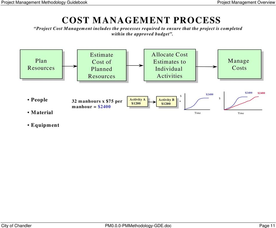Plan Plan Resources Estimate Cost Cost of of Planned Planned Resources Allocate Allocate Cost Cost Estimates to to Individual