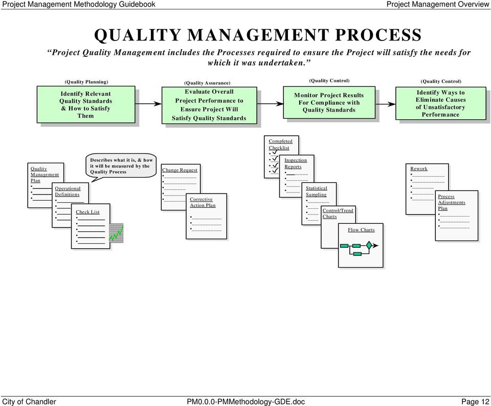Standards Project Performance to Monitor Project Results Identify Ways to Quality Standards Project Performance to For Compliance with Eliminate Causes & How to Satisfy For Compliance with Eliminate