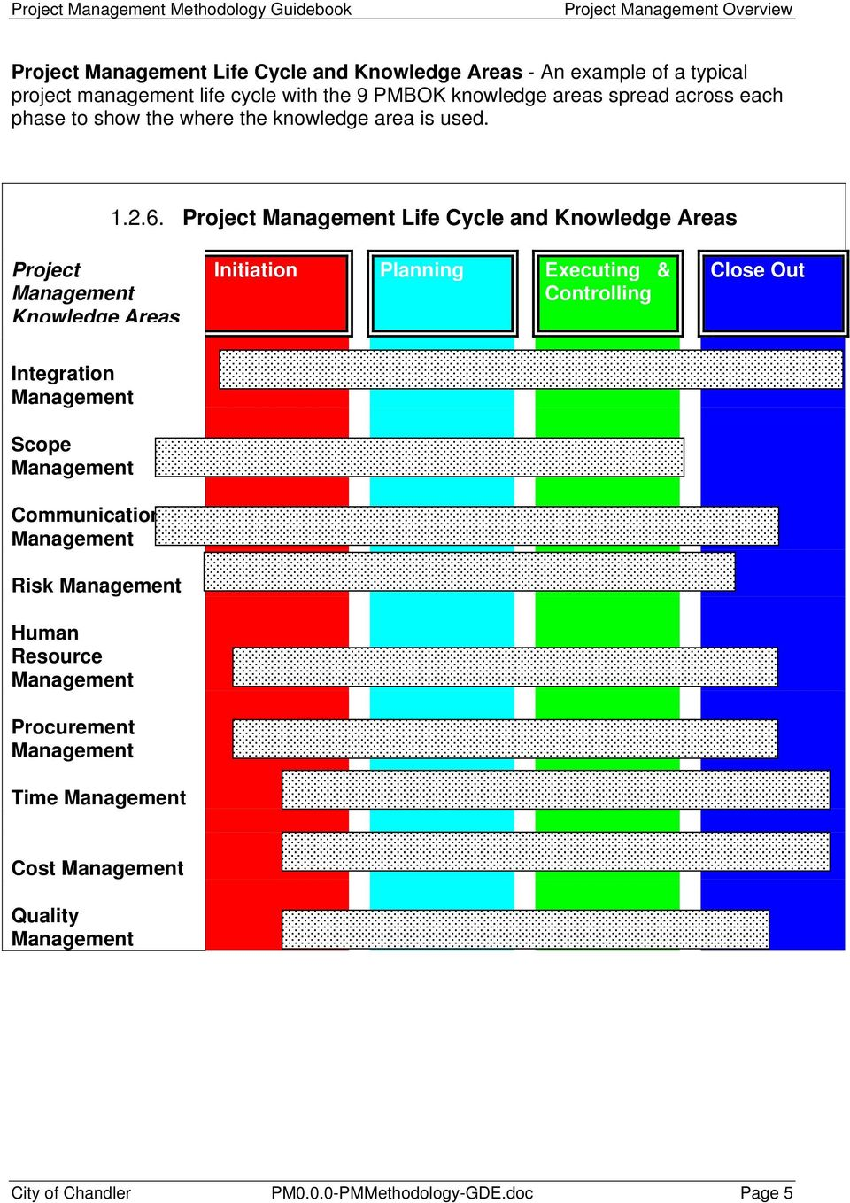Project Management Life Cycle and Knowledge Areas Project Management Knowledge Areas Initiation Planning Executing & Controlling Close Out Integration
