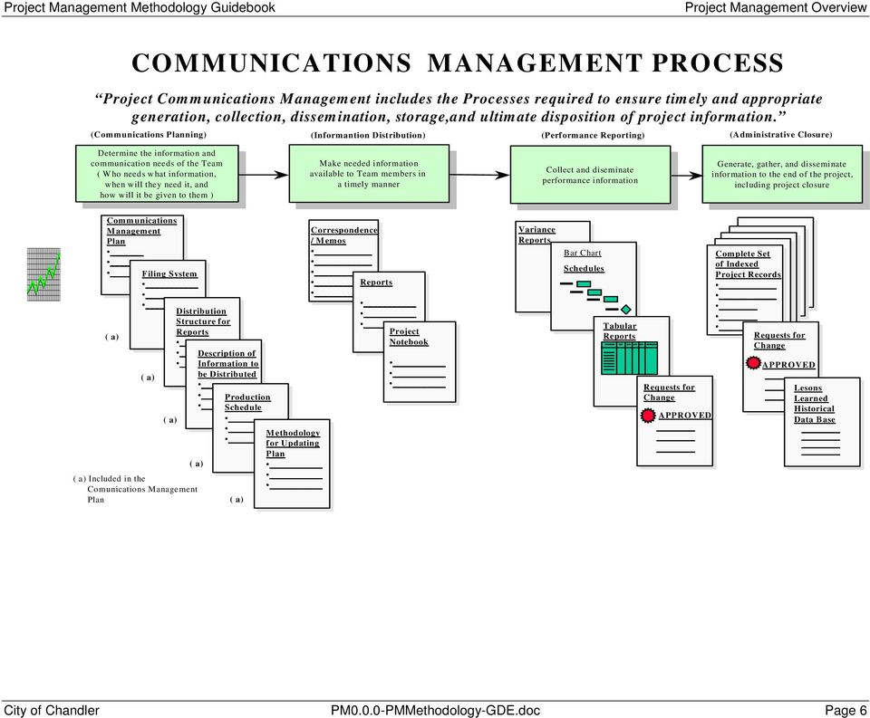 (Communications Planning) (Informantion Distribution) (Performance Reporting) (Administrative Closure) A Determine the information and communication Determine the needs information of the Team and (