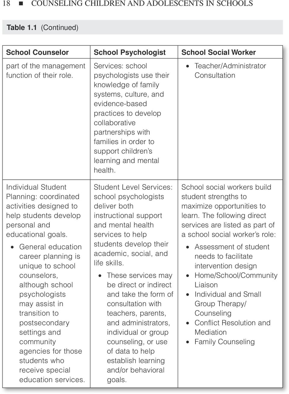 General education career planning is unique to school counselors, although school psychologists may assist in transition to postsecondary settings and community agencies for those students who