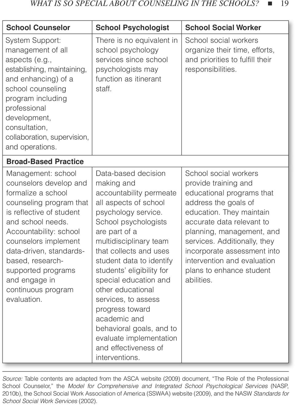 ment of all aspects (e.g., establishing, maintaining, and enhancing) of a school counseling program including professional development, consultation, collaboration, supervision, and operations.