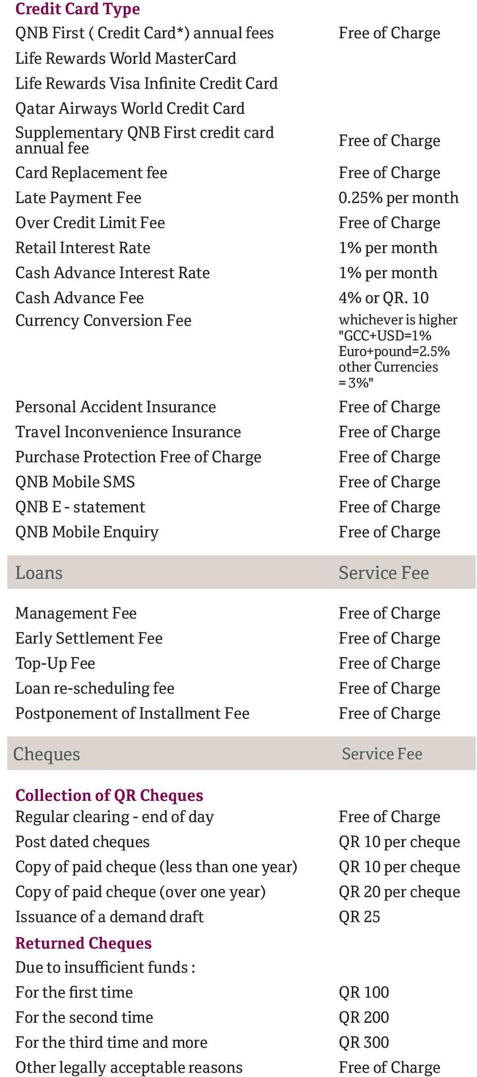 "10 Currency Conversion Fee whichever is higher ""GCC+USD=1% Euro+pound=2."