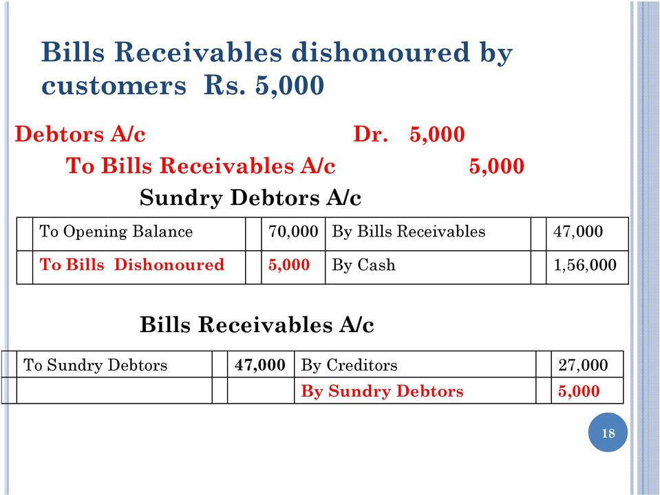 70,000 By Bills Receivables 47,000 To Bills Dishonoured 5,000 By Cash 1,56,000