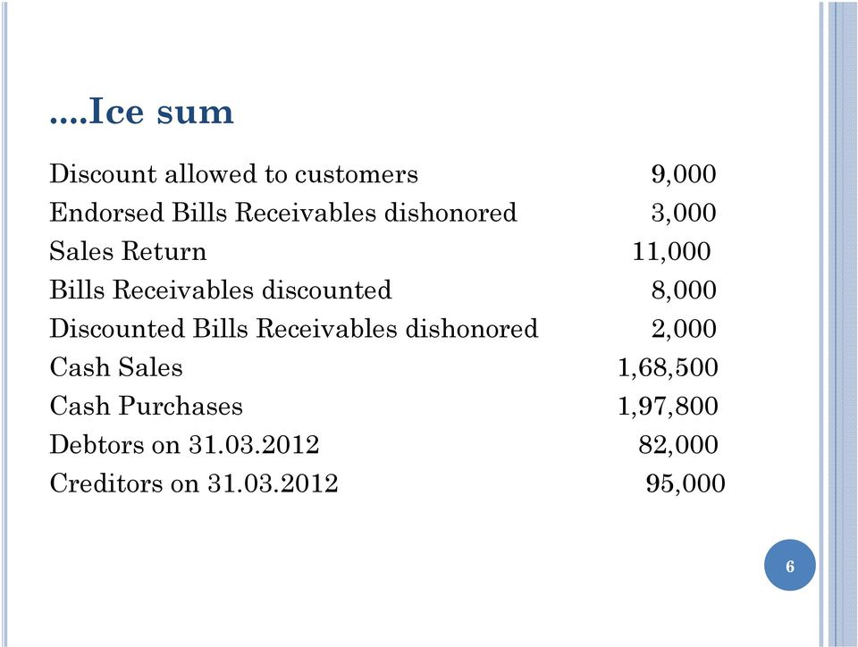 Discounted Bills Receivables dishonored 2,000 Cash Sales 1,68,500 Cash