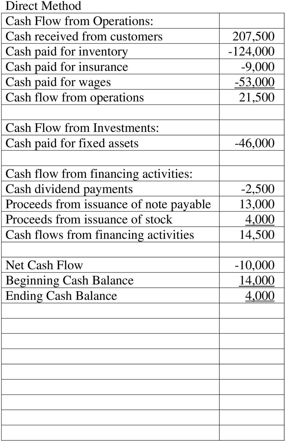 Cash flow from financing activities: Cash dividend payments -2,500 Proceeds from issuance of note payable 13,000 Proceeds from
