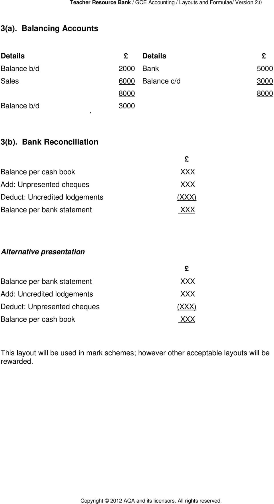 Bank Reconciliation Balance per cash book Add: Unpresented cheques Deduct: Uncredited lodgements Balance per bank