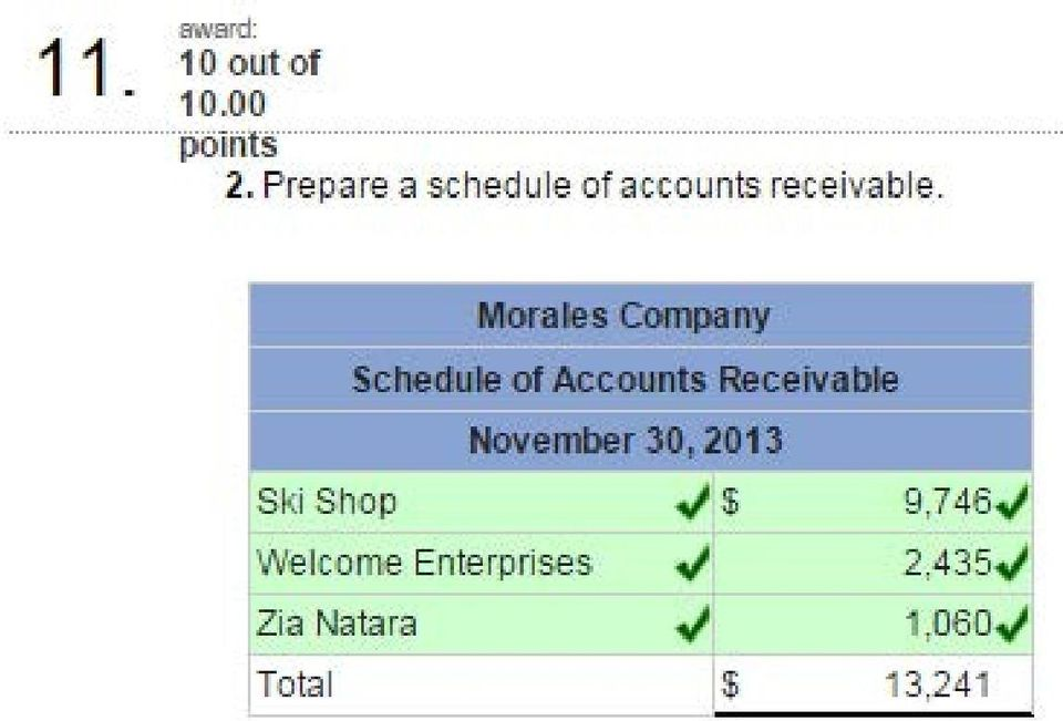 Morales Company == Schedule of Accounts Receivable