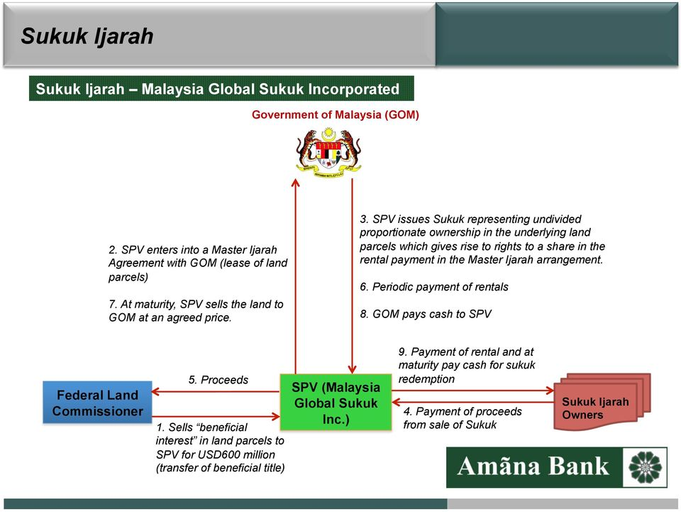 SPV issues Sukuk representing undivided prprtinate wnership in the underlying land parcels which gives rise t rights t a share in the rental payment in the Master Ijarah arrangement. 6.