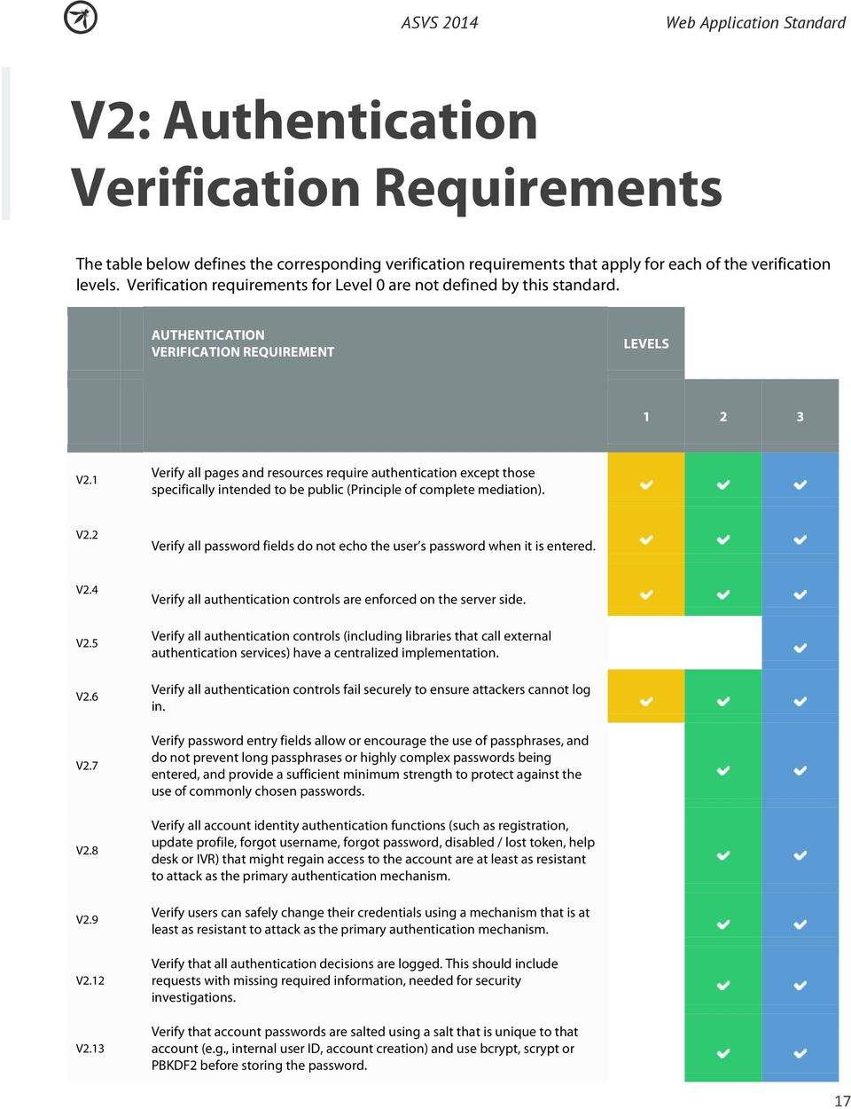 1 Verify all pages and resources require authentication except those specifically intended to be public (Principle of complete mediation). V2.