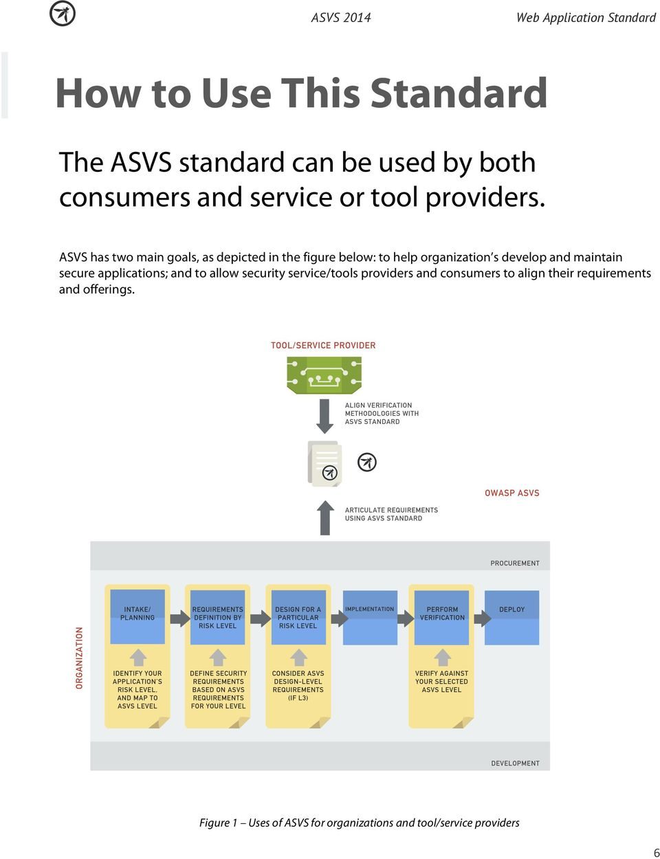 ASVS has two main goals, as depicted in the figure below: to help organization s develop and