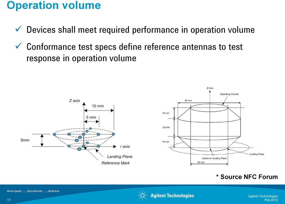 test specs define reference antennas to test