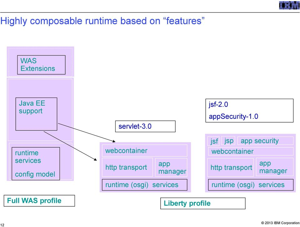 0 runtime services config model jsf jsp app security webcontainer webcontainer