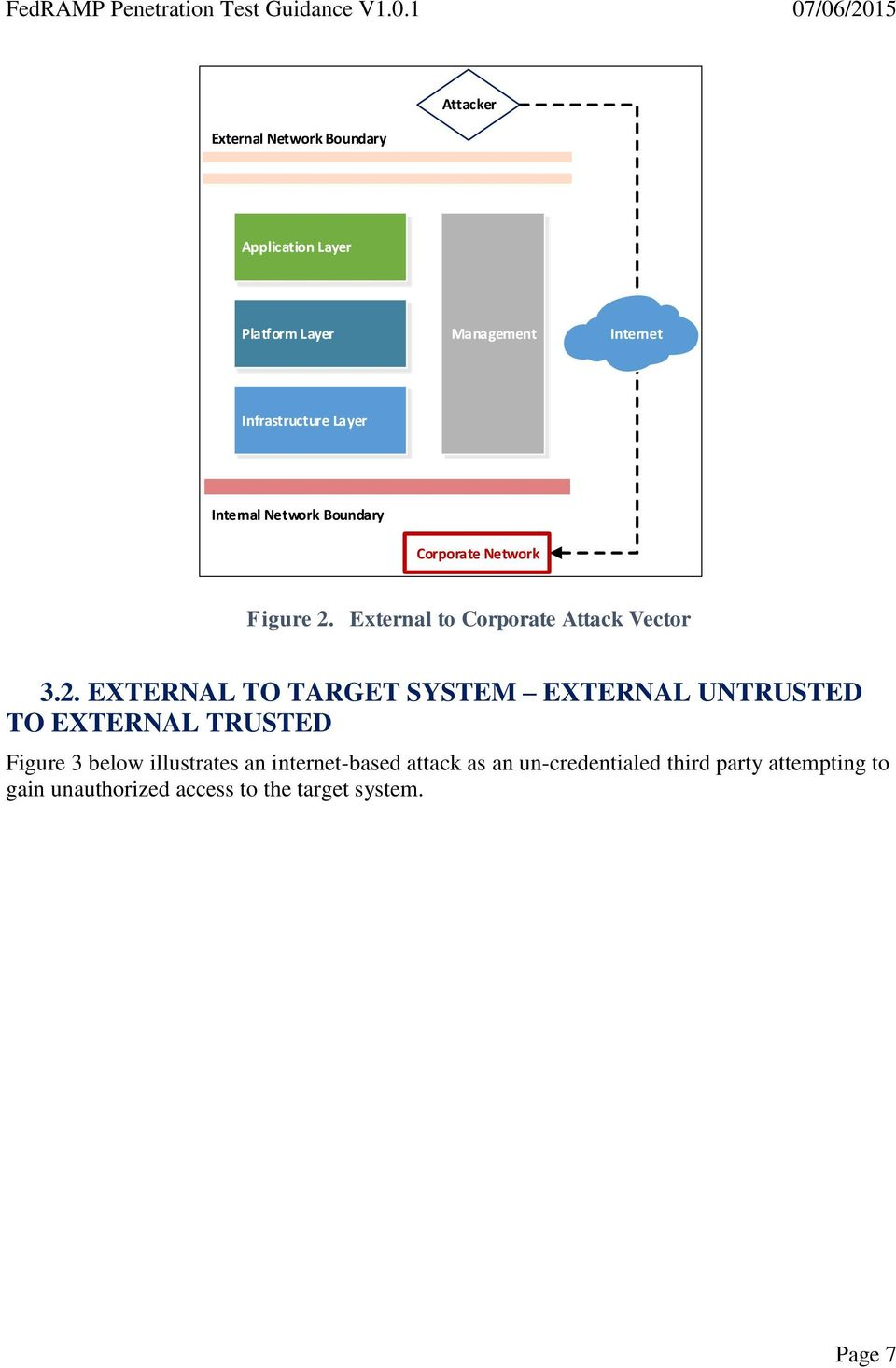 External to Corporate Attack Vector 3.2.