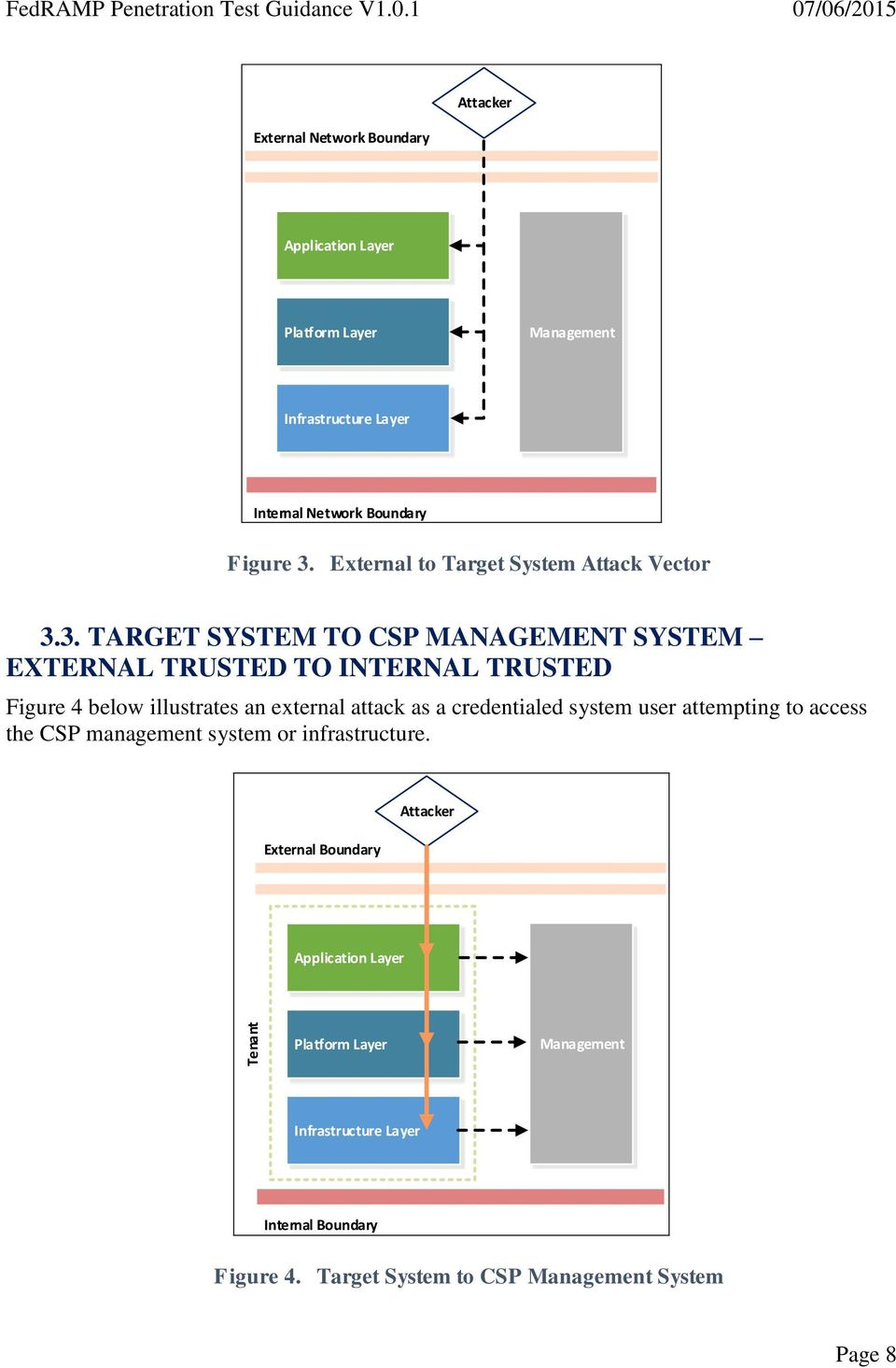 External to Target System Attack Vector 3.