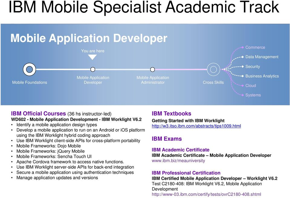 2 Identify a mobile application design types Develop a mobile application to run on an Android or ios platform using the IBM Worklight hybrid coding approach Use IBM Worklight client-side APIs for