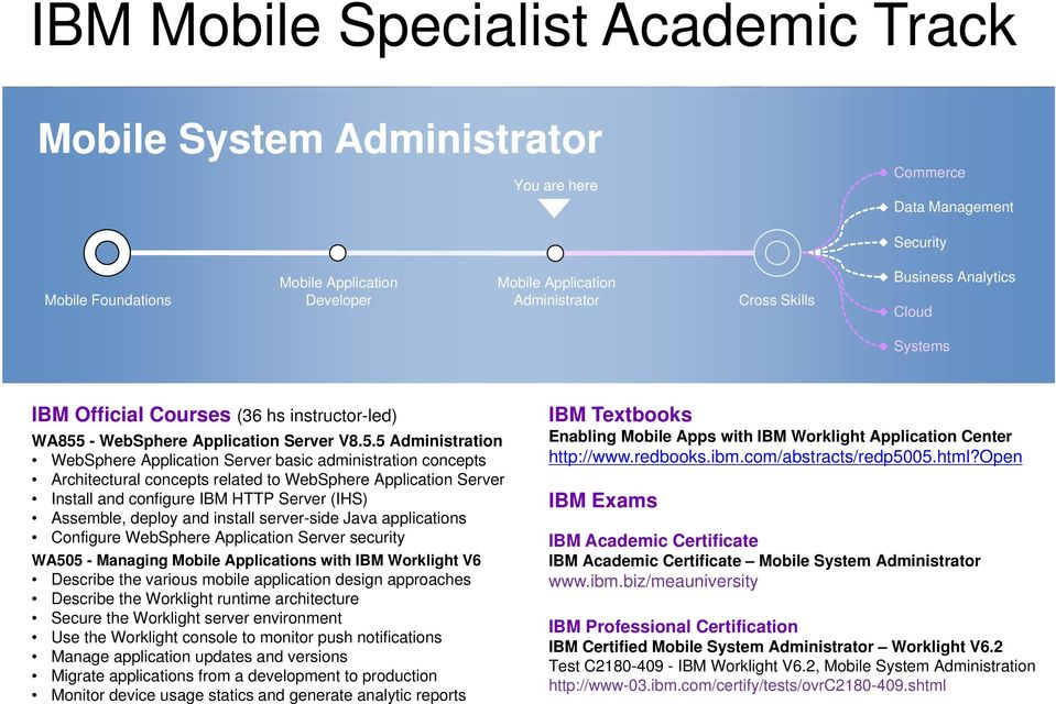 5 Administration WebSphere Application Server basic administration concepts Architectural concepts related to WebSphere Application Server Install and configure IBM HTTP Server (IHS) Assemble, deploy
