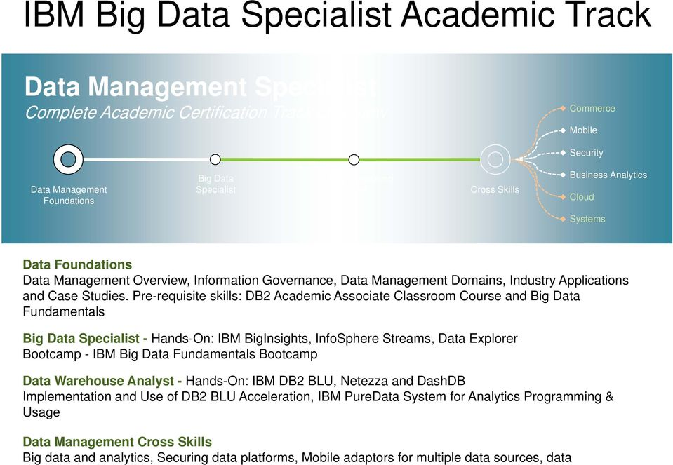 Pre-requisite skills: DB2 Academic Associate Classroom Course and Big Data Fundamentals Big Data - Hands-On: IBM BigInsights, InfoSphere Streams, Data Explorer