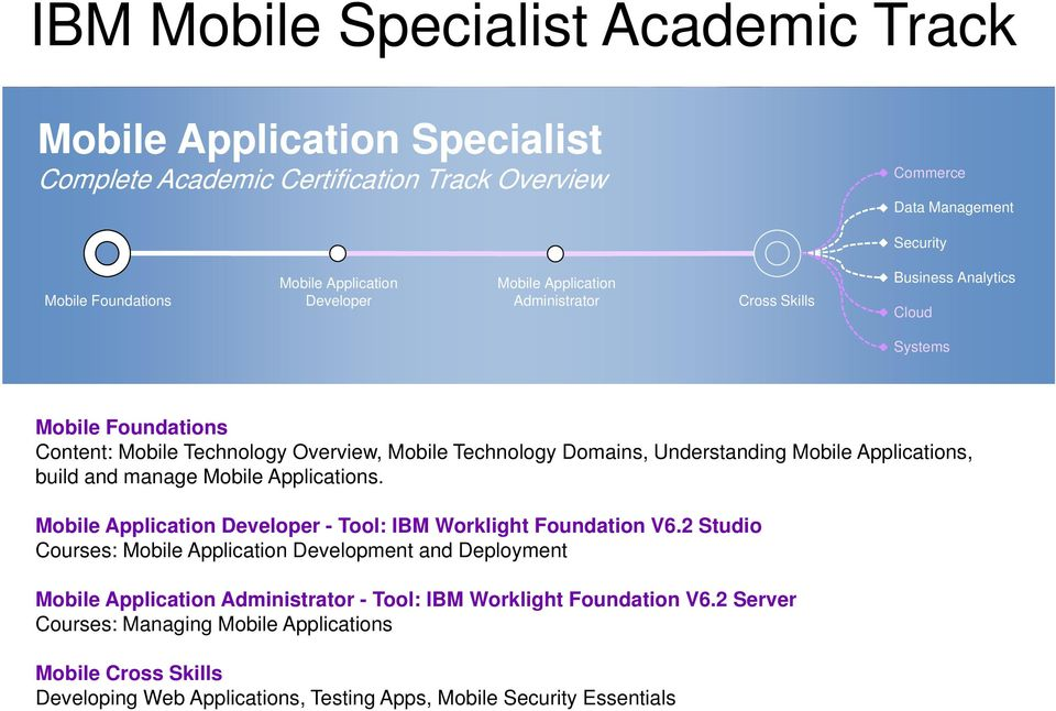 Application Developer - Tool: IBM Worklight Foundation V6.