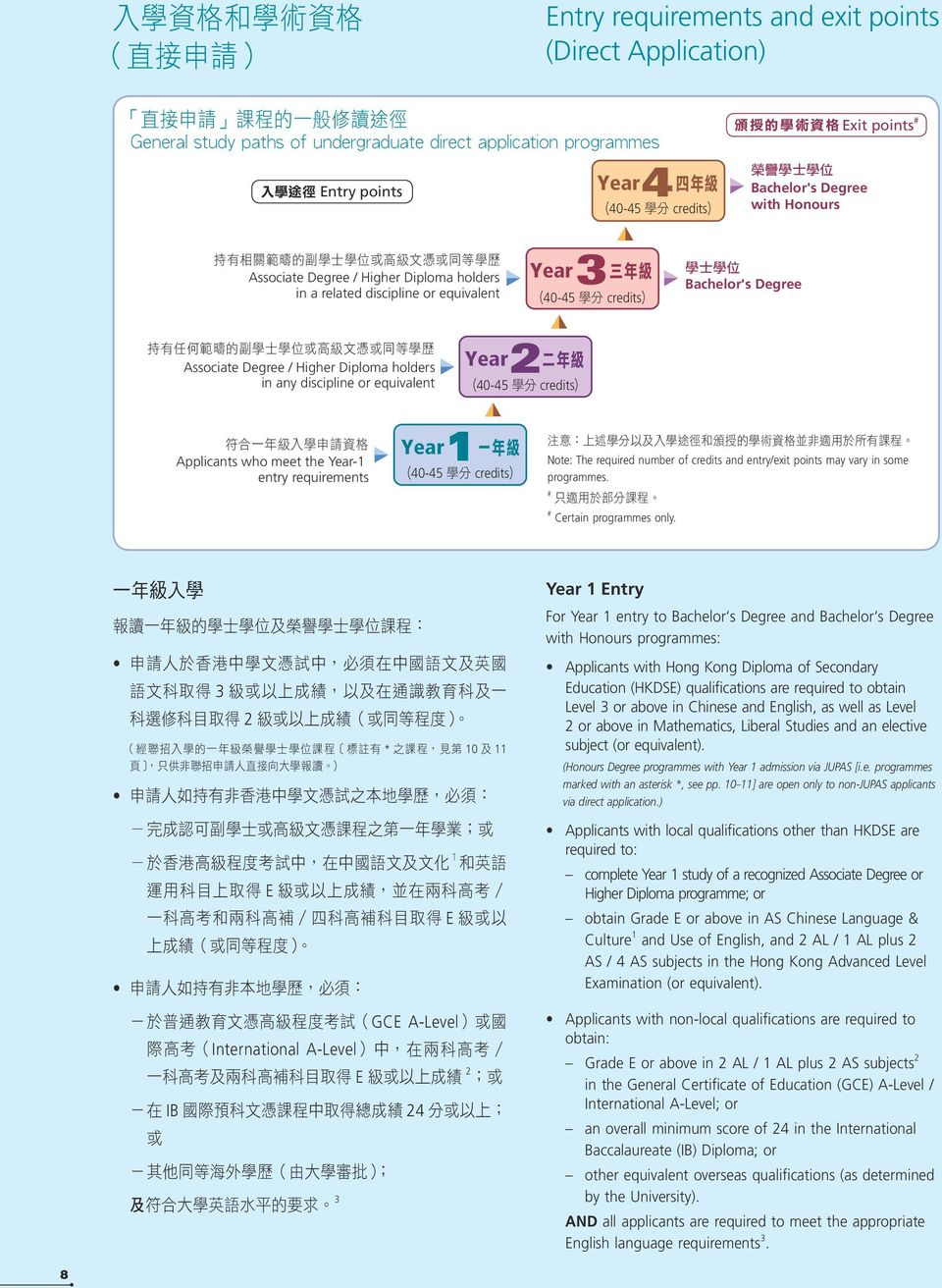 Associate Degree / Higher Diploma holders in any discipline or equivalent Year 2 40-45 credits Applicants who meet the Year-1 entry requirements Year 1 40-45 credits 注 意 : 上 述 學 分 以 及 入 學 途 徑 和 頒 授 的