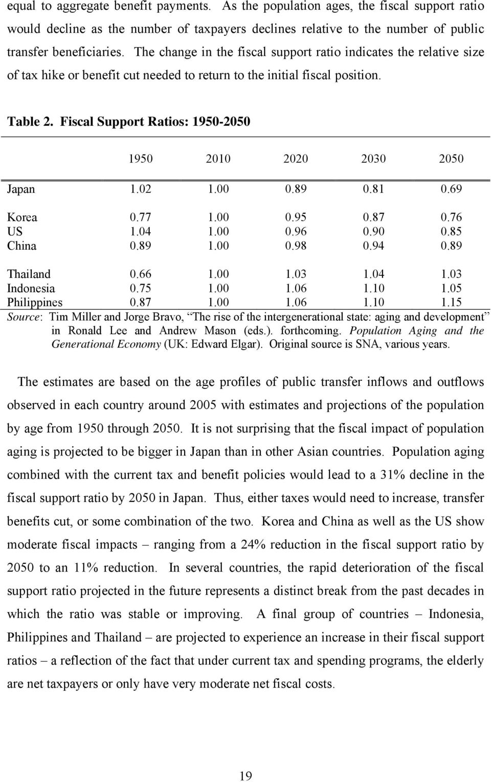 Fiscal Support Ratios: 1950-2050 1950 2010 2020 2030 2050 Japan 1.02 1.00 0.89 0.81 0.69 Korea 0.77 1.00 0.95 0.87 0.76 US 1.04 1.00 0.96 0.90 0.85 China 0.89 1.00 0.98 0.94 0.89 Thailand 0.66 1.00 1.