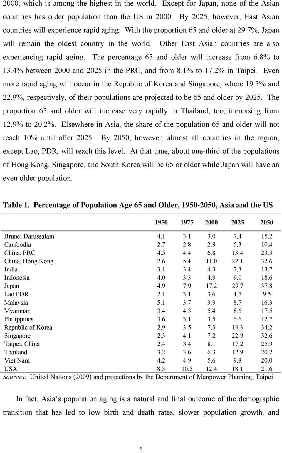 Other East Asian countries are also experiencing rapid aging. The percentage 65 and older will increase from 6.8% to 13.4% between 2000 and 2025 in the PRC, and from 8.1% to 17.2% in Taipei.