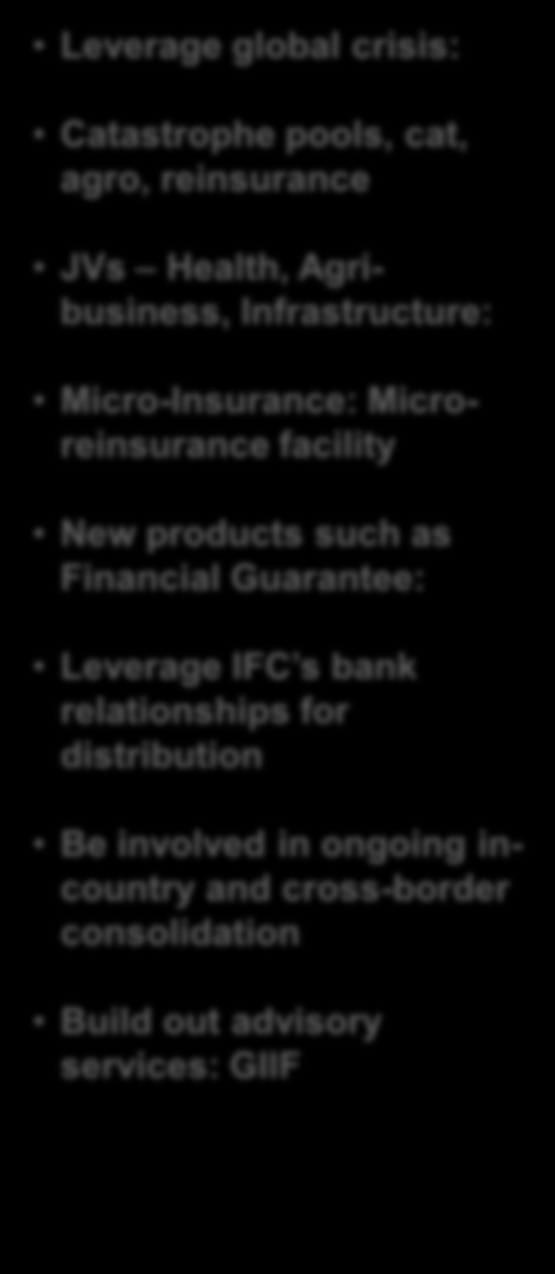 DELIVERY PLATFORM GLOBAL PARTNERSHIPS PRODUCT EXPANSION SCALE-UP INSURANCE STRATEGY - EXECUTION Dedicated insurance IOs in place Business development / processing Developing regional insurance