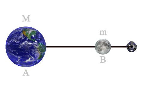 The difference among L1 and L2 points consists in fact that the attracting forces of the Moon and the Earth are now in the same direction and they have to be balanced by the centrifugal forces of the