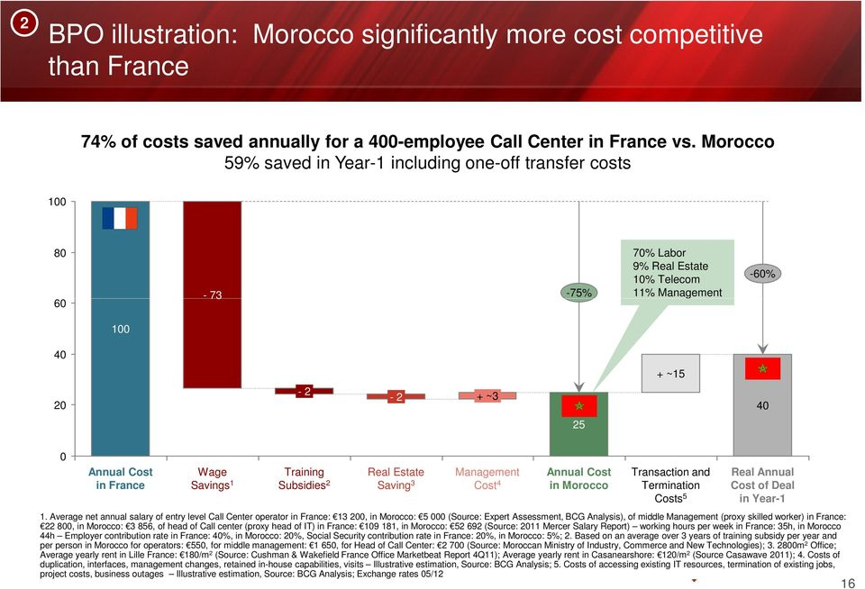 Savings 1 Training Subsidies 2 Real Estate Saving 3 Management Cost 4 Annual Cost in Morocco Transaction and Termination Costs 5 Real Annual Cost of Deal in Year-1 1.